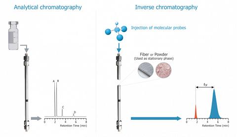 Inverse Chromatography
